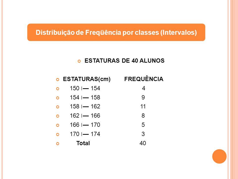 Distribuição de Freqüência por classes (Intervalos)