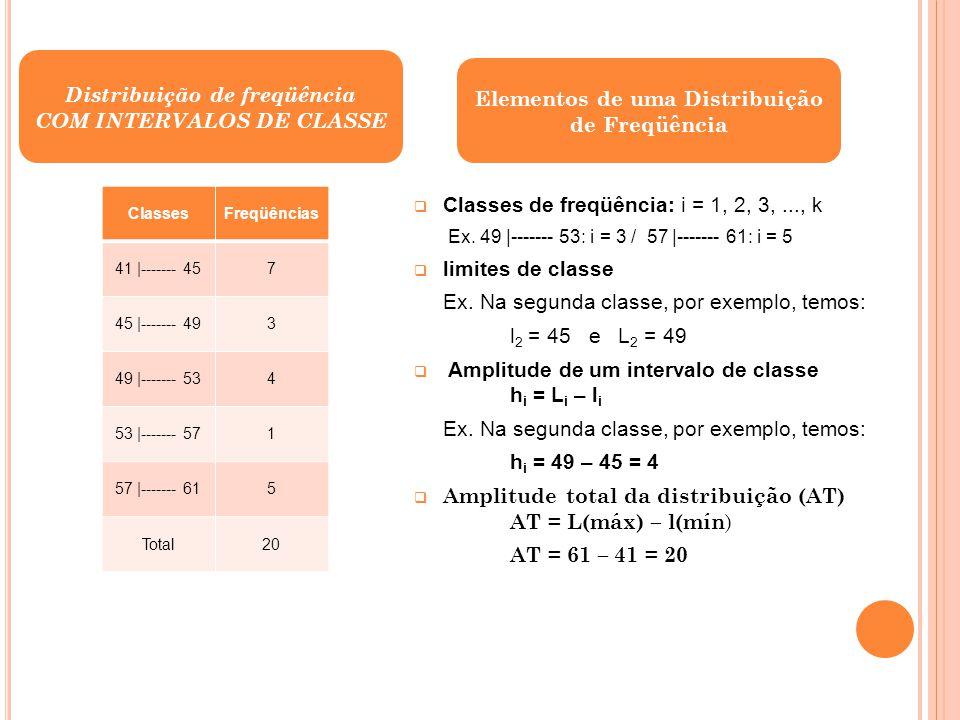 Distribuição de freqüência com intervalos de classe