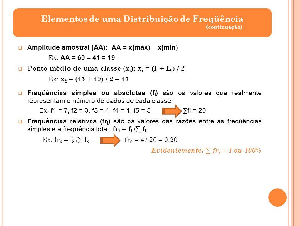 Elementos de uma Distribuição de Freqüência