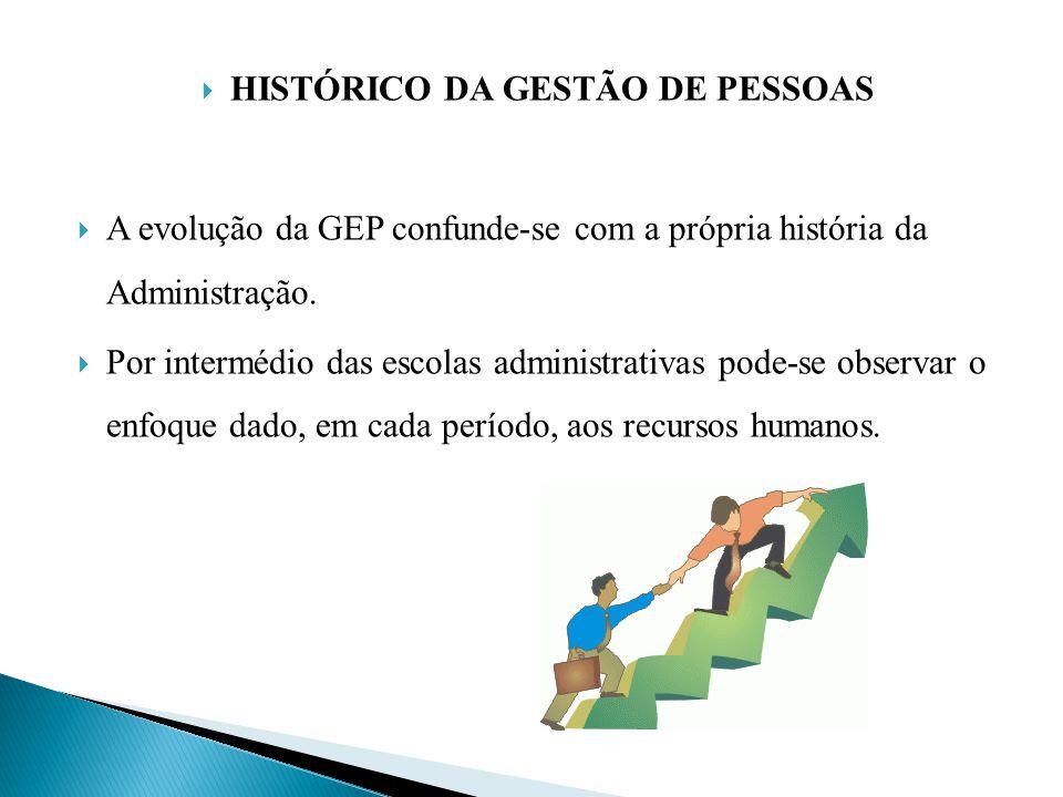 HISTÓRICO DA GESTÃO DE PESSOAS
