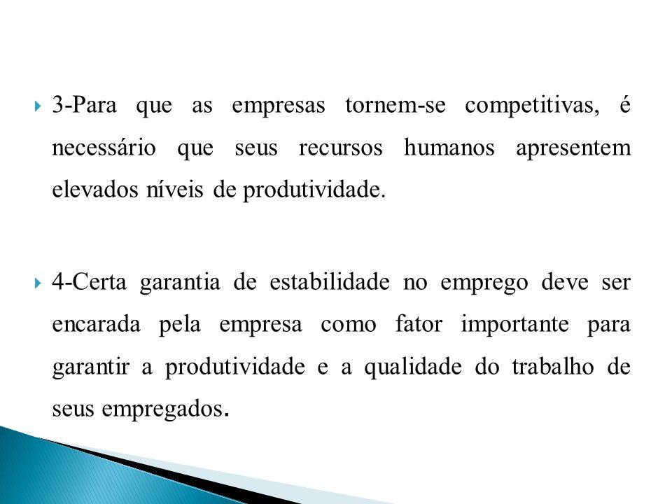 3-Para que as empresas tornem-se competitivas, é necessário que seus recursos humanos apresentem elevados níveis de produtividade.