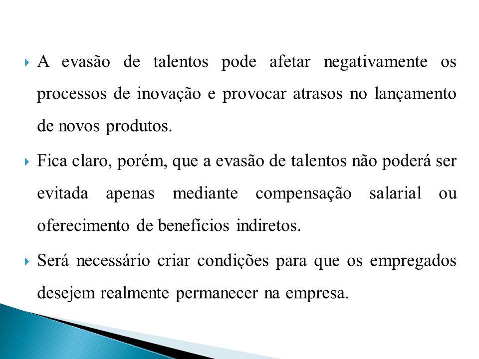 A evasão de talentos pode afetar negativamente os processos de inovação e provocar atrasos no lançamento de novos produtos.