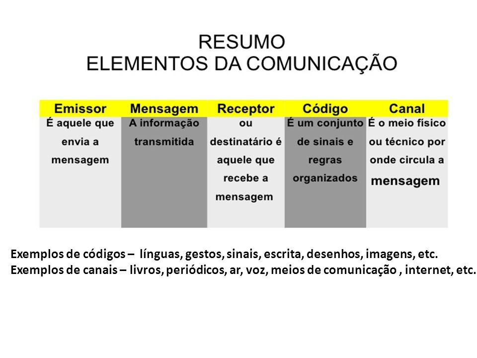 Exemplos de códigos – línguas, gestos, sinais, escrita, desenhos, imagens, etc.