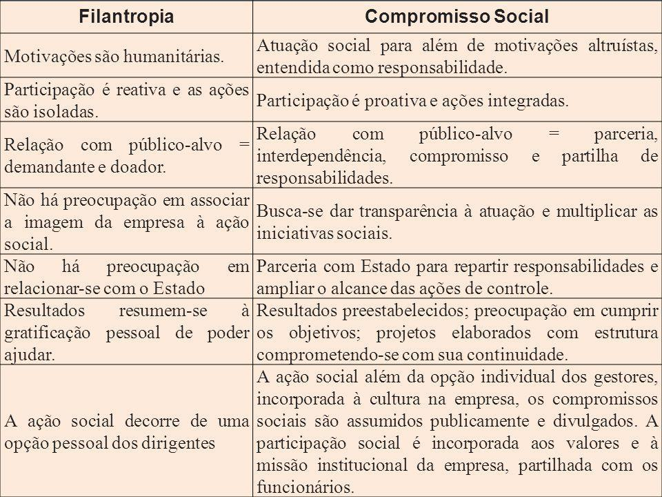 Filantropia Compromisso Social. Motivações são humanitárias. Atuação social para além de motivações altruístas, entendida como responsabilidade.