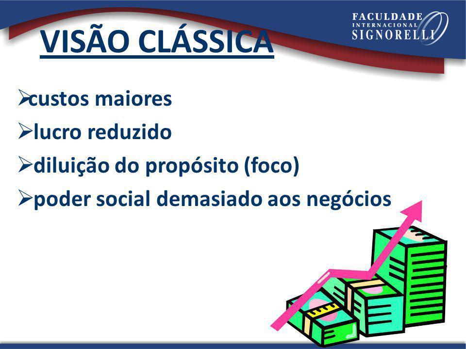 VISÃO CLÁSSICA custos maiores lucro reduzido