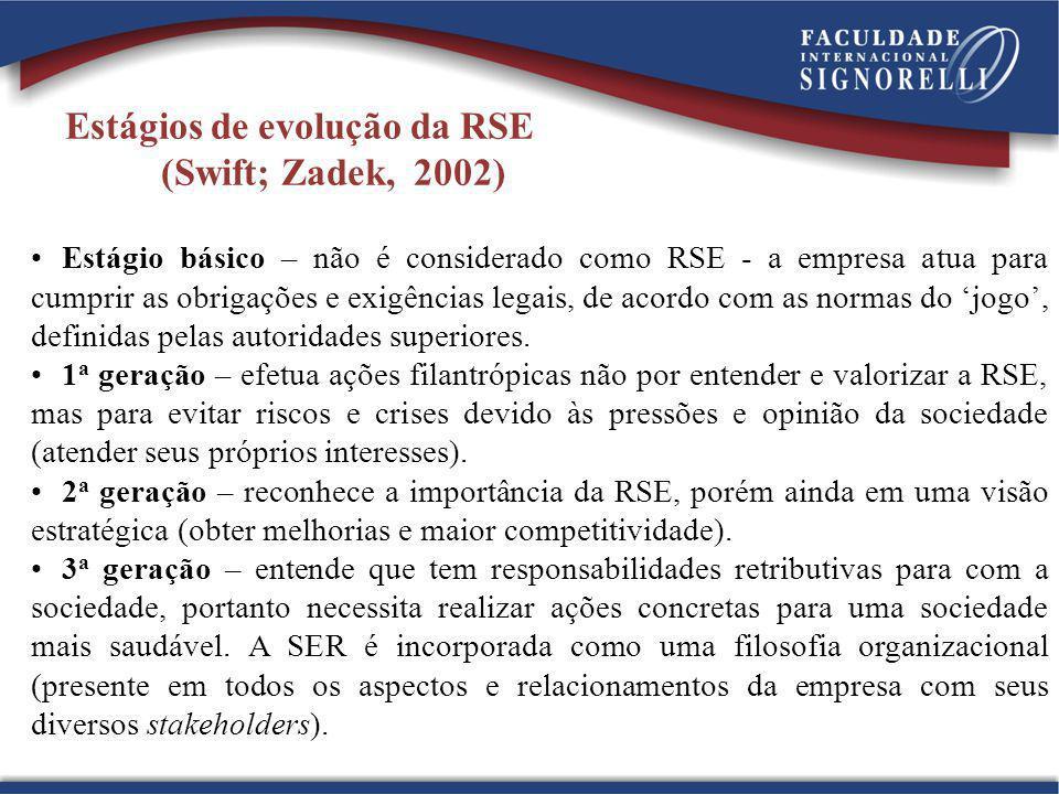 Estágios de evolução da RSE (Swift; Zadek, 2002)