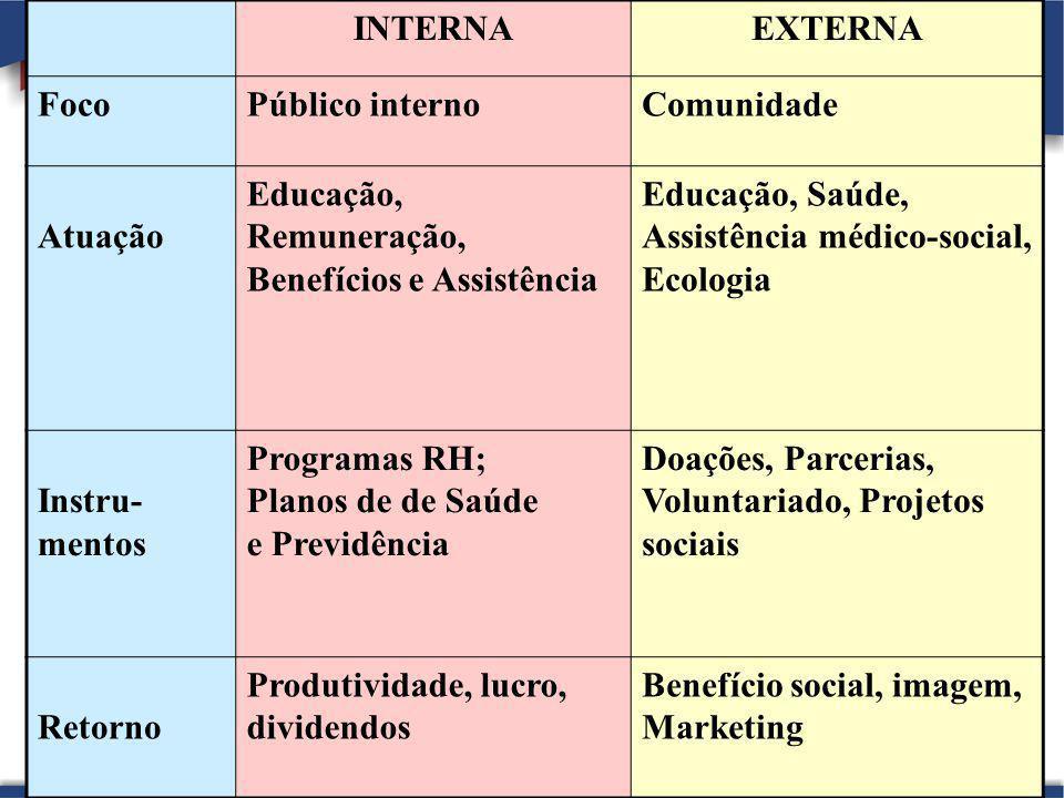 INTERNA EXTERNA. Foco. Público interno. Comunidade. Atuação. Educação, Remuneração, Benefícios e Assistência.