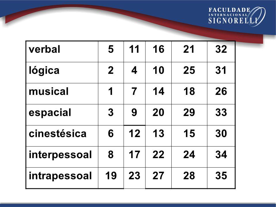 verbal 5. 11. 16. 21. 32. lógica. 2. 4. 10. 25. 31. musical. 1. 7. 14. 18. 26. espacial.