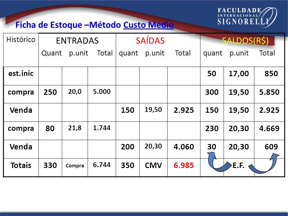 Ficha de Estoque –Método Custo Médio ENTRADAS SAÍDAS SALDOS(R$)