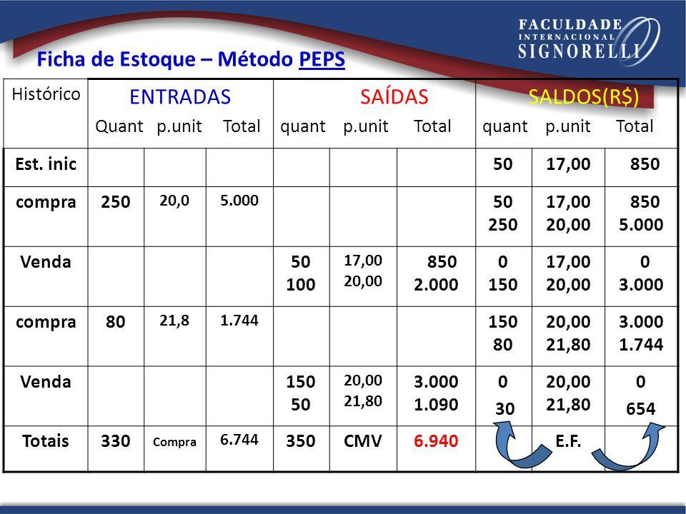 Ficha de Estoque – Método PEPS ENTRADAS SAÍDAS SALDOS(R$)