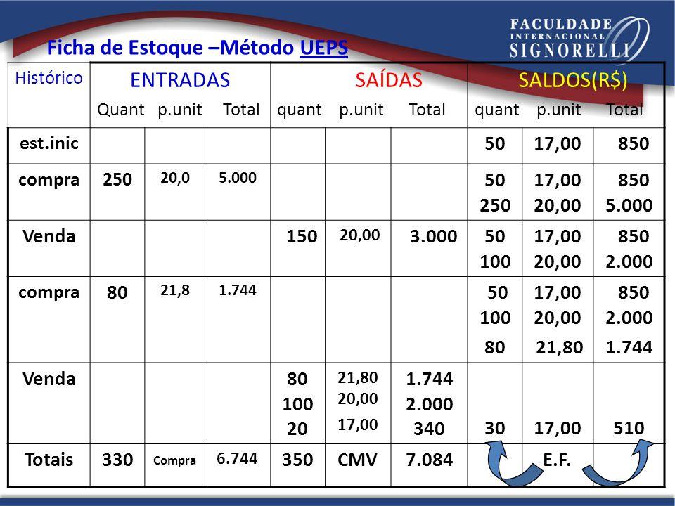 Ficha de Estoque –Método UEPS ENTRADAS SAÍDAS SALDOS(R$)