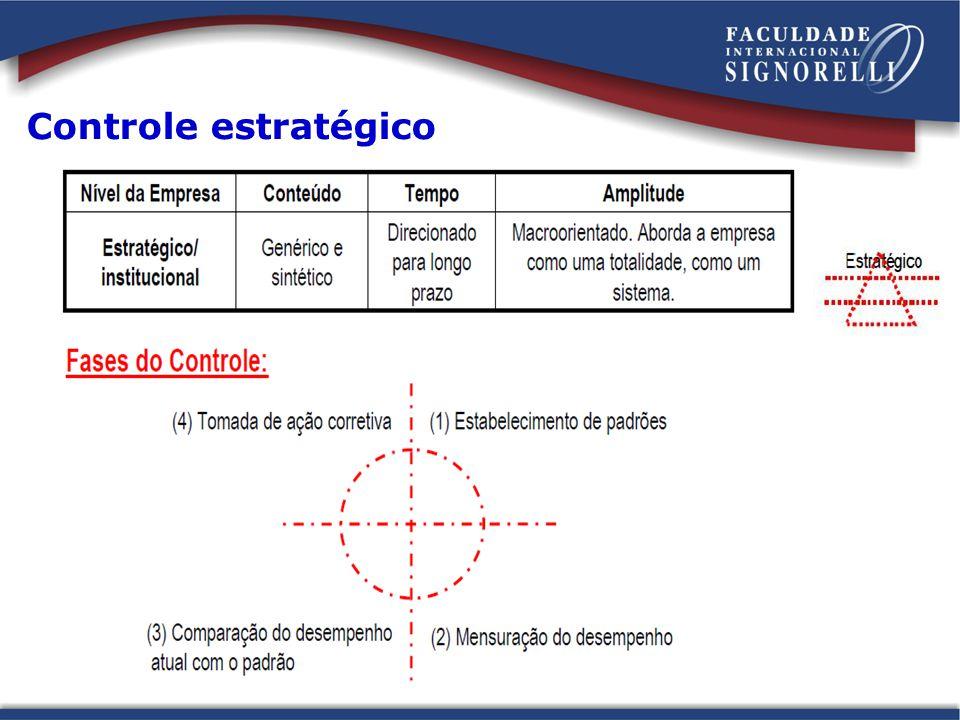 Controle estratégico