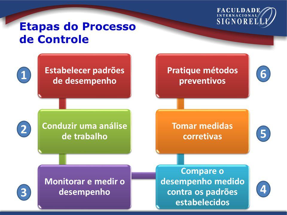 Etapas do Processo de Controle