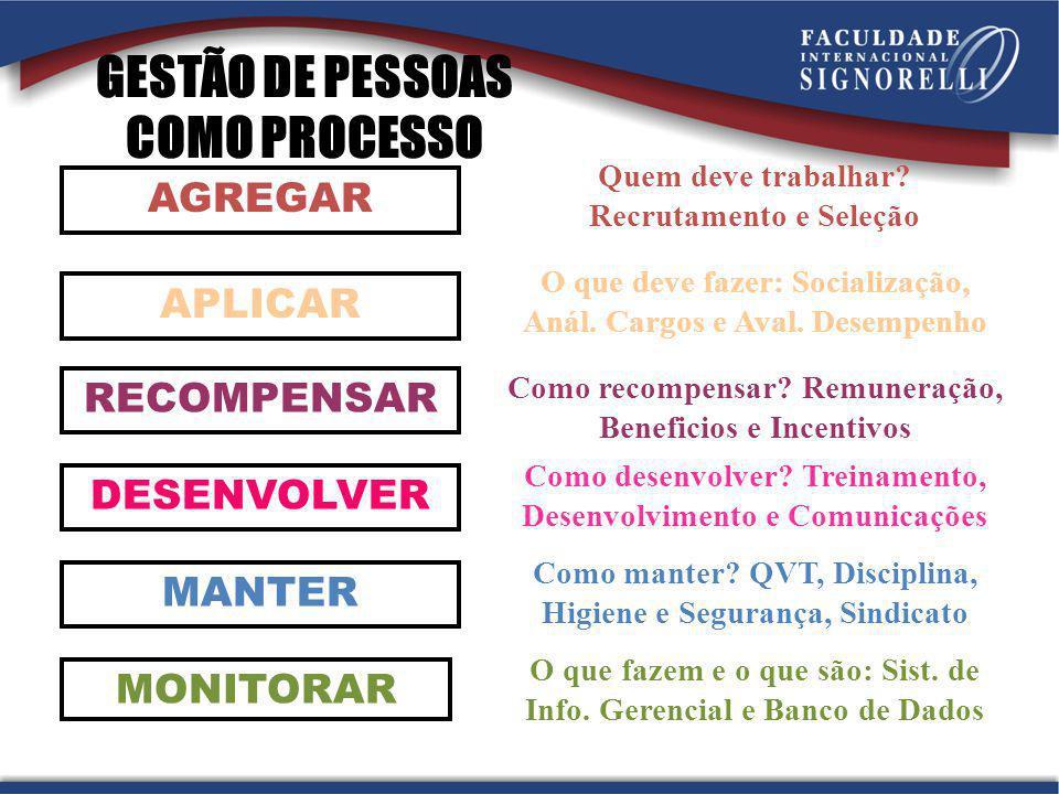 GESTÃO DE PESSOAS COMO PROCESSO