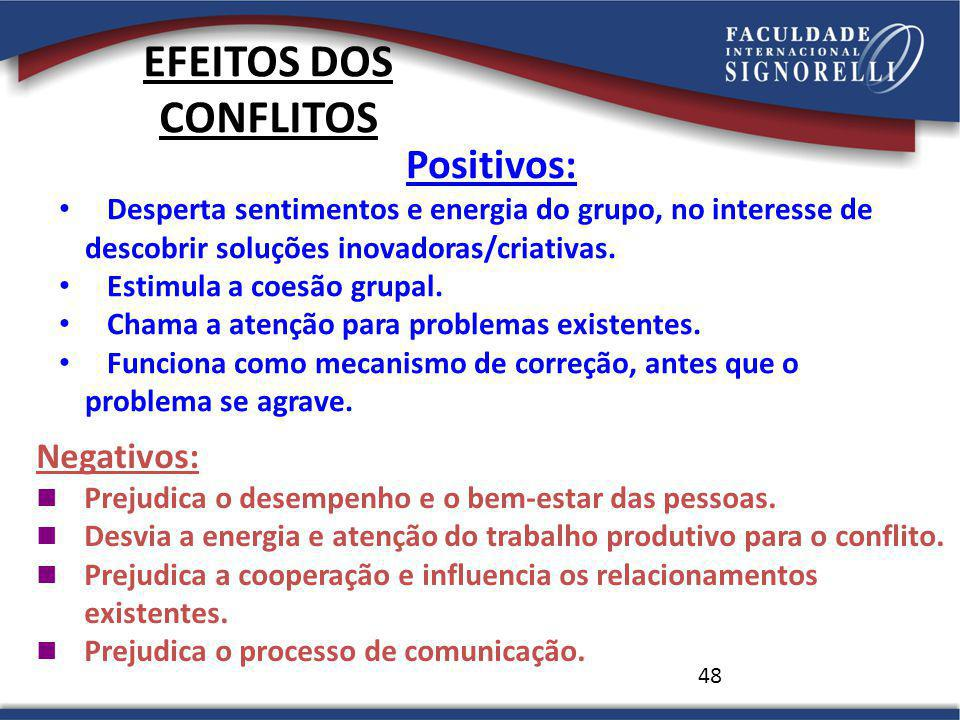 EFEITOS DOS CONFLITOS Positivos: Negativos: