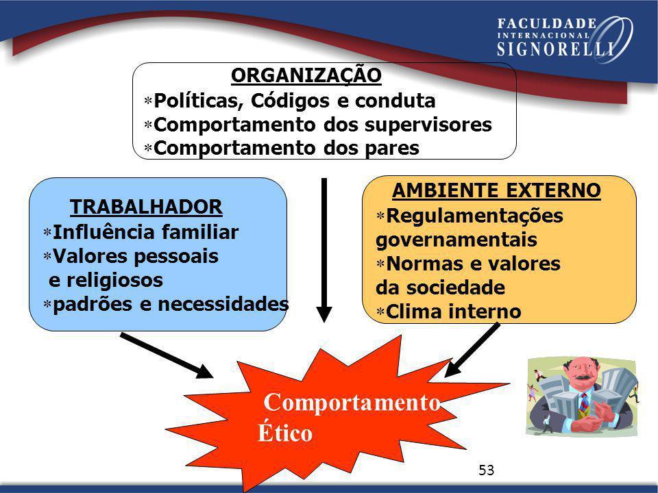Comportamento Ético ORGANIZAÇÃO AMBIENTE EXTERNO TRABALHADOR