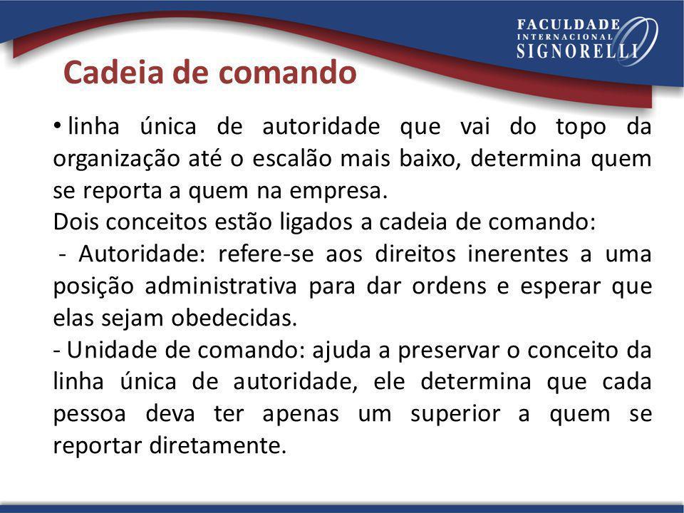Cadeia de comando linha única de autoridade que vai do topo da organização até o escalão mais baixo, determina quem se reporta a quem na empresa.