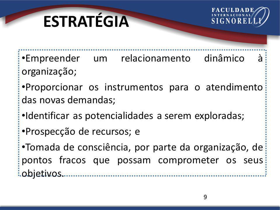 ESTRATÉGIA Empreender um relacionamento dinâmico à organização;