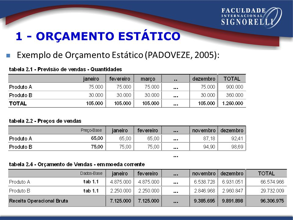 1 - ORÇAMENTO ESTÁTICO Exemplo de Orçamento Estático (PADOVEZE, 2005):