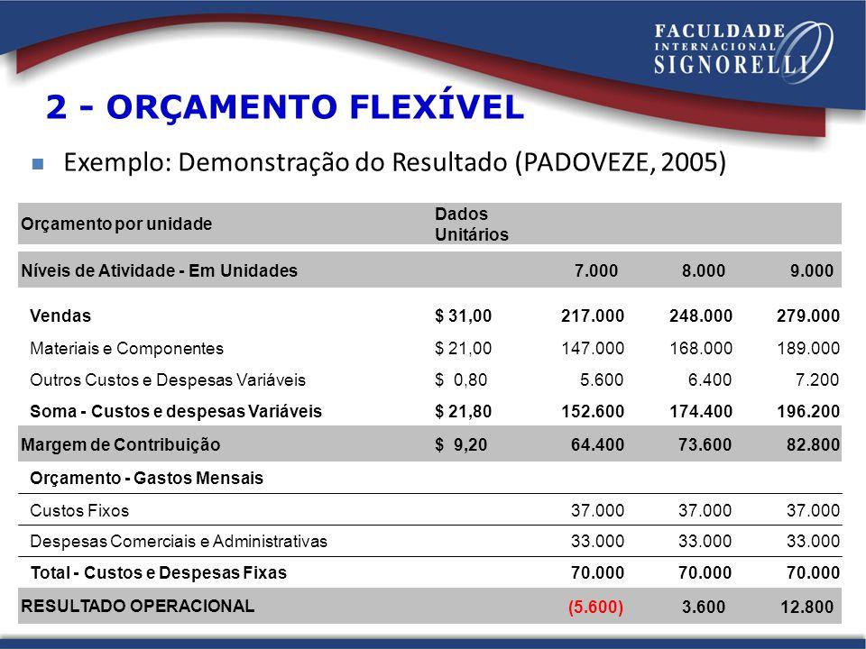 2 - ORÇAMENTO FLEXÍVEL Exemplo: Demonstração do Resultado (PADOVEZE, 2005) Orçamento por unidade. Dados.