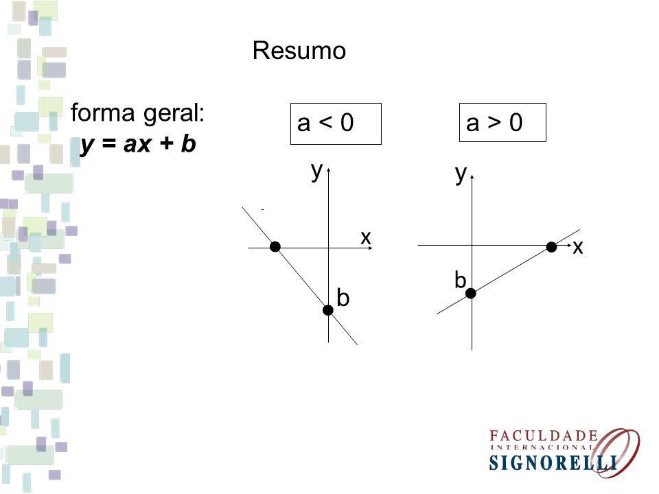 Resumo forma geral: y = ax + b a > 0 ● b x y - a < 0