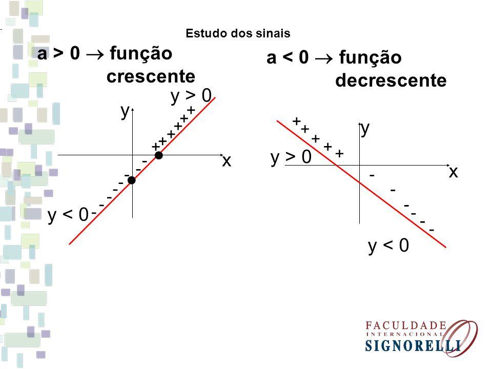 a > 0  função a < 0  função crescente decrescente y > 0 y y