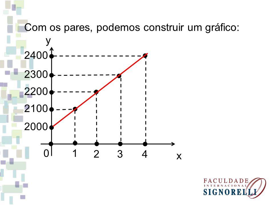 Com os pares, podemos construir um gráfico: