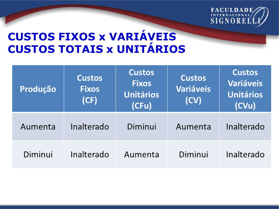 CUSTOS FIXOS x VARIÁVEIS CUSTOS TOTAIS x UNITÁRIOS