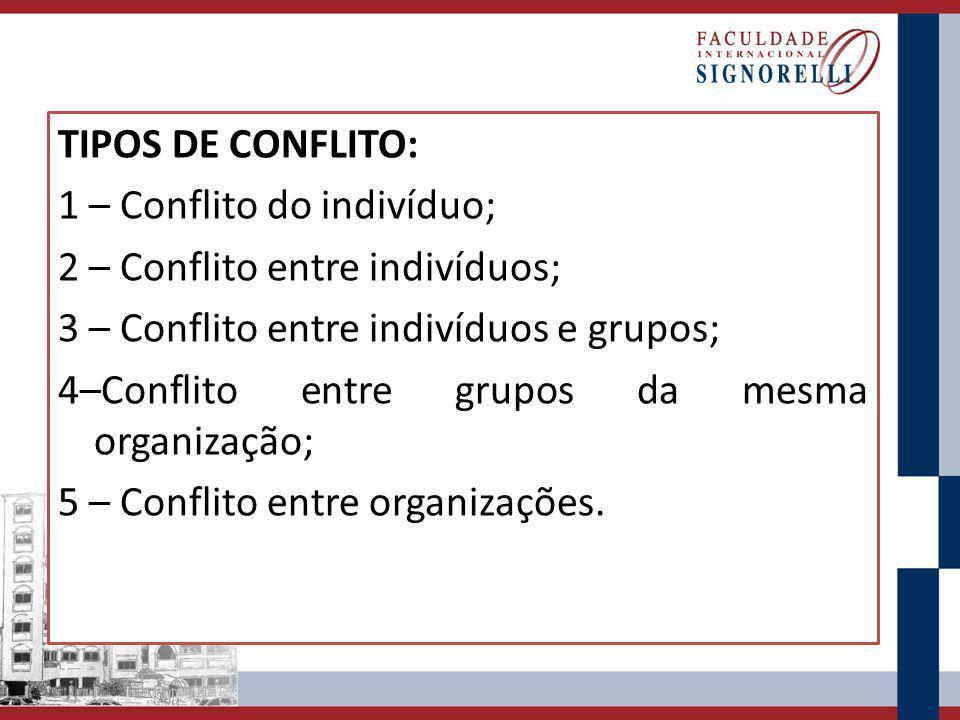 TIPOS DE CONFLITO: 1 – Conflito do indivíduo; 2 – Conflito entre indivíduos; 3 – Conflito entre indivíduos e grupos; 4–Conflito entre grupos da mesma organização; 5 – Conflito entre organizações.