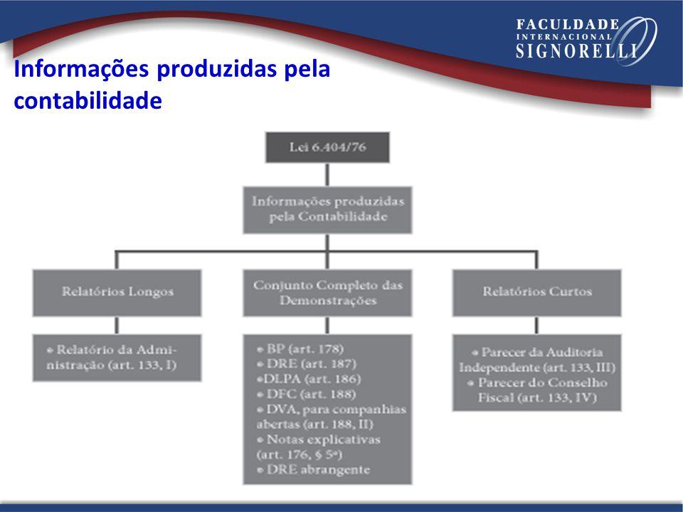 Informações produzidas pela contabilidade