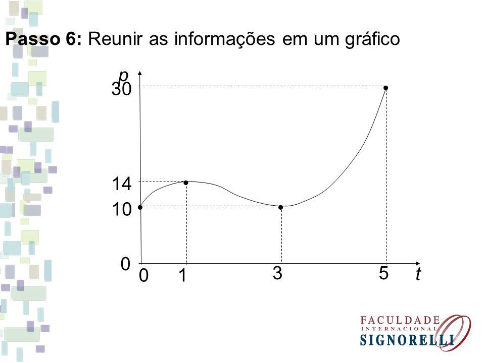 Passo 6: Reunir as informações em um gráfico