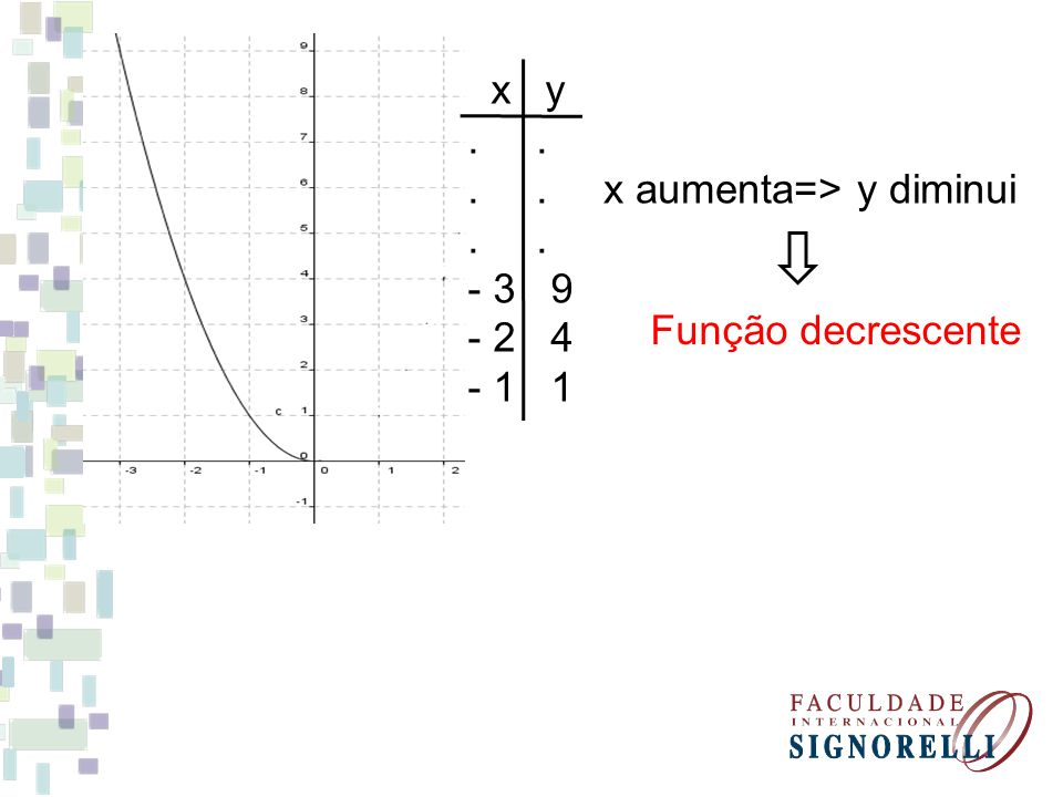 x y . . - 3 9 - 2 4 - 1 1 x aumenta=> y diminui Função decrescente