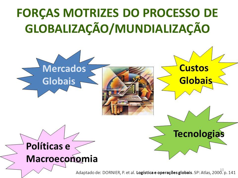 FORÇAS MOTRIZES DO PROCESSO DE GLOBALIZAÇÃO/MUNDIALIZAÇÃO