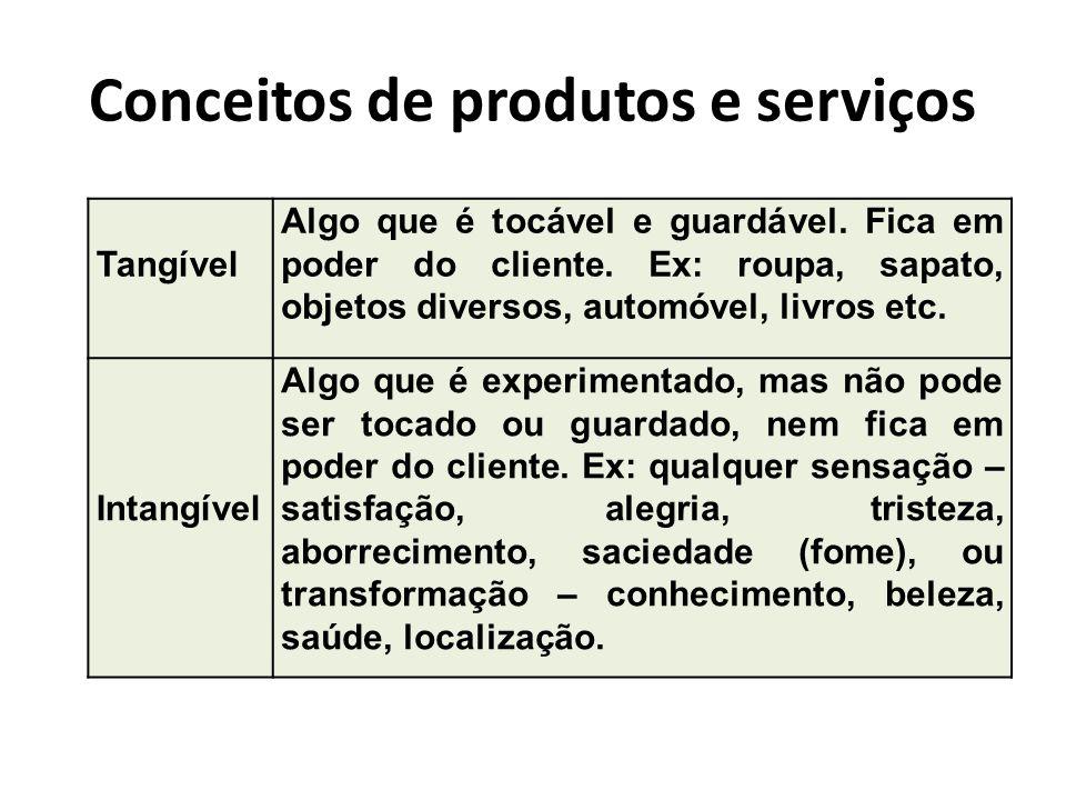 Conceitos de produtos e serviços