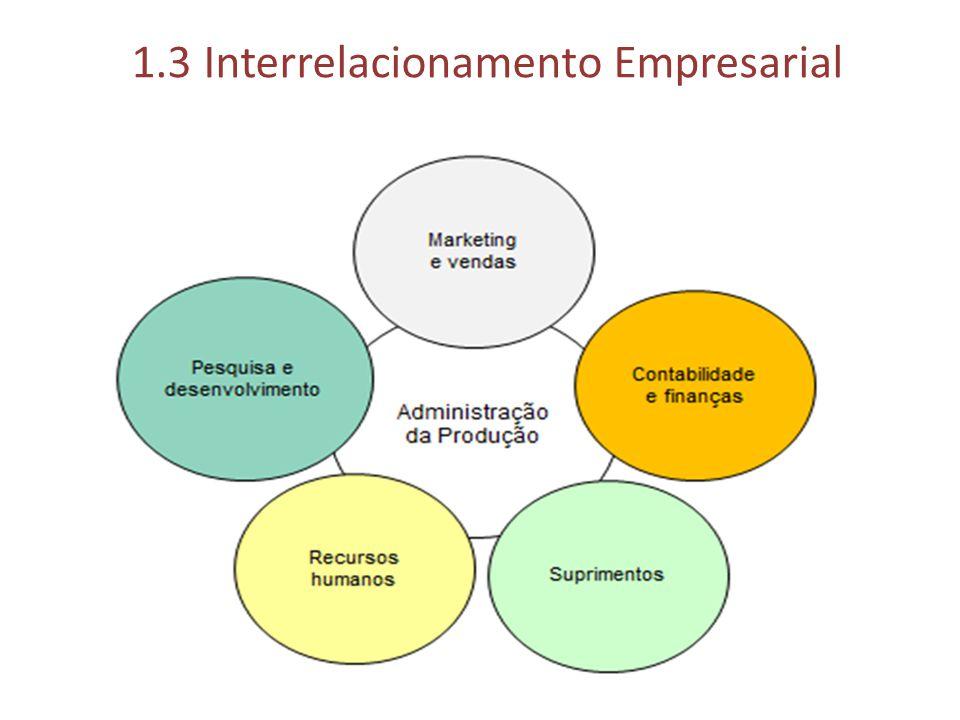 1.3 Interrelacionamento Empresarial