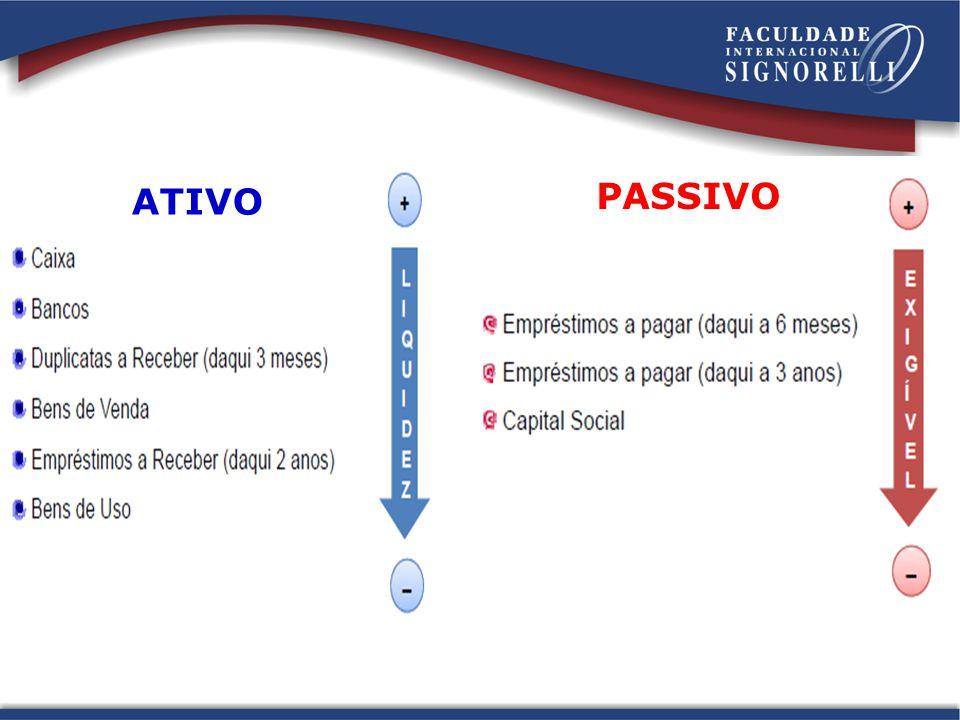 ATIVO PASSIVO