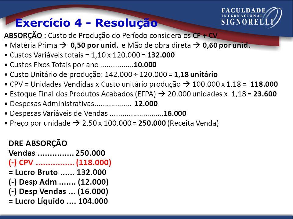 Exercício 4 - Resolução DRE ABSORÇÃO Vendas ............... 250.000