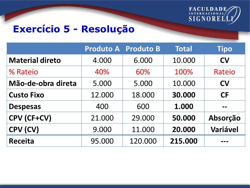 Exercício 5 - Resolução Produto A Produto B Total Tipo Material direto
