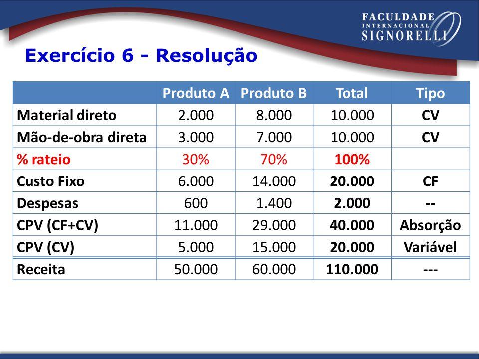 Exercício 6 - Resolução Produto A Produto B Total Tipo Material direto
