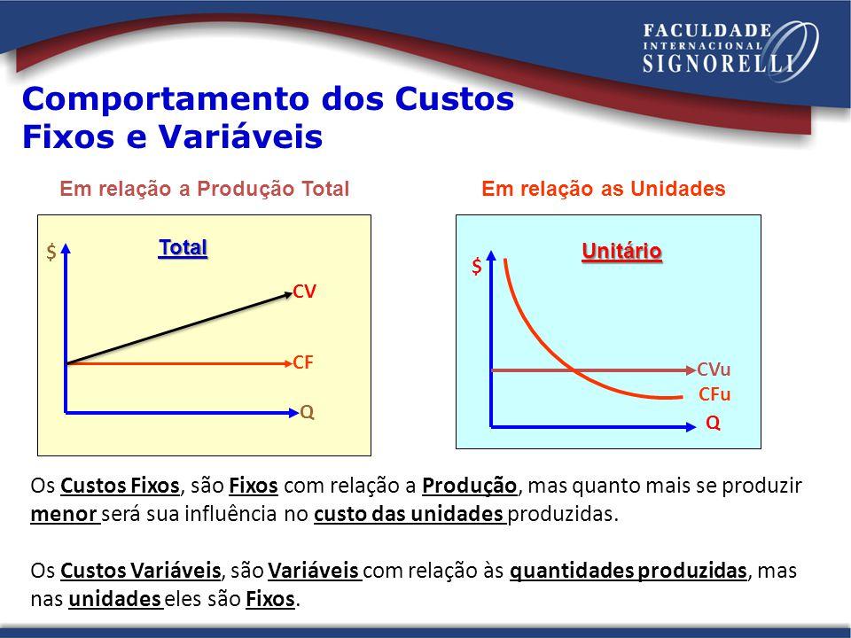 Comportamento dos Custos Fixos e Variáveis