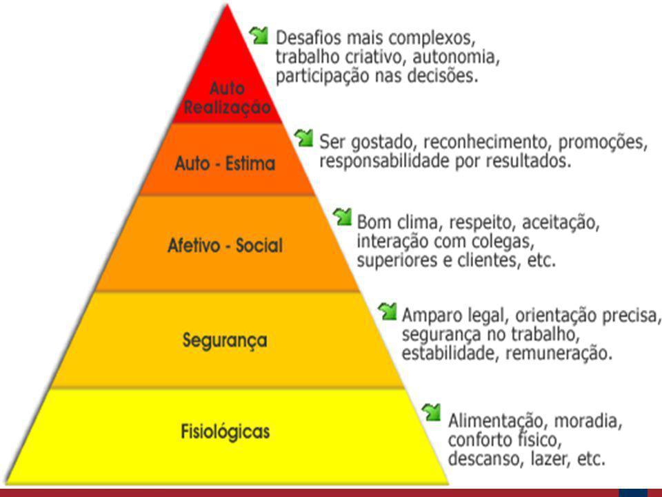 Para Abraham Maslow, as necessidade humanas obedecem a uma hierarquia de satisfação dos indivíduos a partir da motivação que o impulsiona. O ser humano necessita ter, em primeira instância, o atendimento das necessidades básicas.