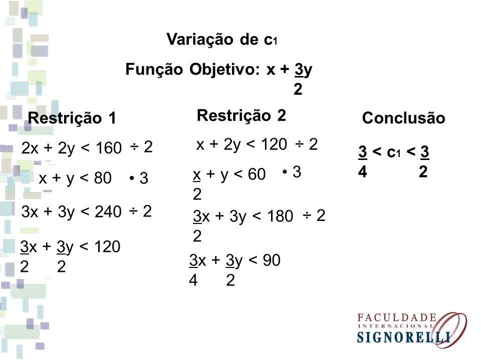 Variação de c1 Função Objetivo: x + 3y. 2. Restrição 1. Restrição 2. Conclusão. ÷ 2. x + 2y < 120.