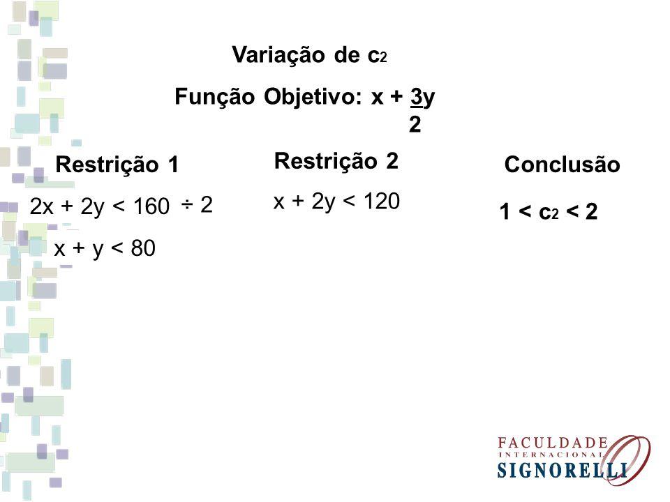 Variação de c2 Função Objetivo: x + 3y. 2. Restrição 1. Restrição 2. Conclusão. 2x + 2y < 160.