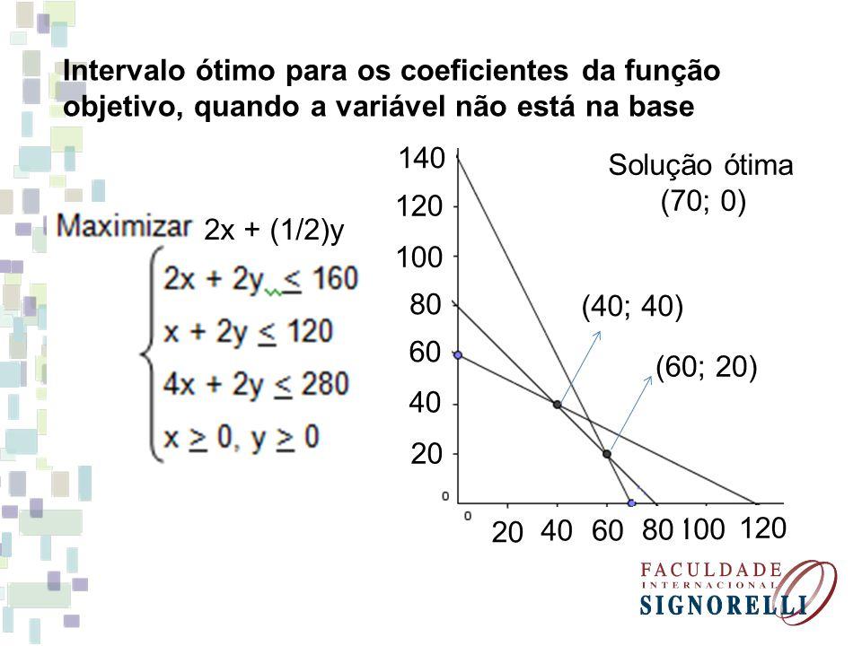 Intervalo ótimo para os coeficientes da função objetivo, quando a variável não está na base
