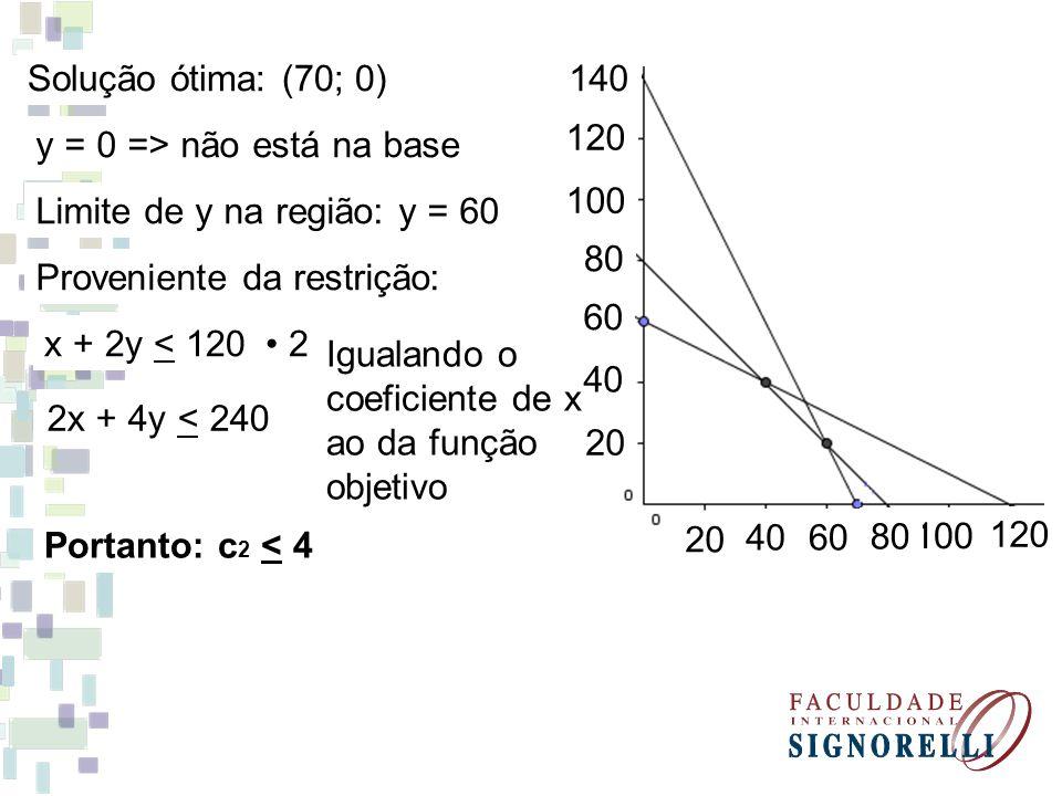Solução ótima: (70; 0) 140. 120. 100. 80. 60. 40. 20. y = 0 => não está na base. Limite de y na região: y = 60.