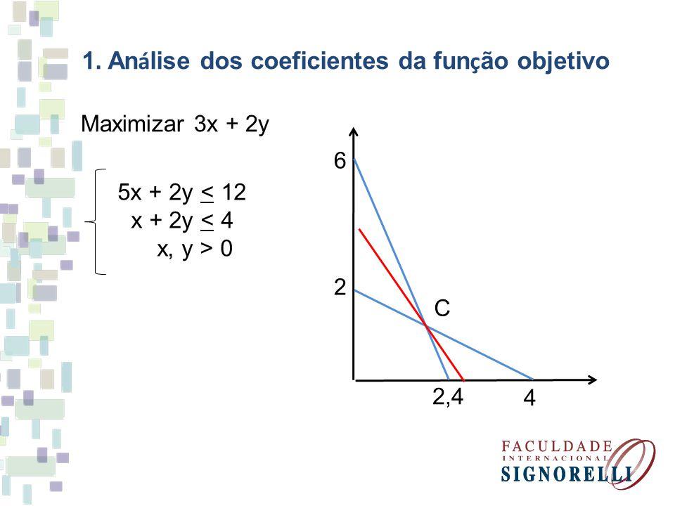 1. Análise dos coeficientes da função objetivo