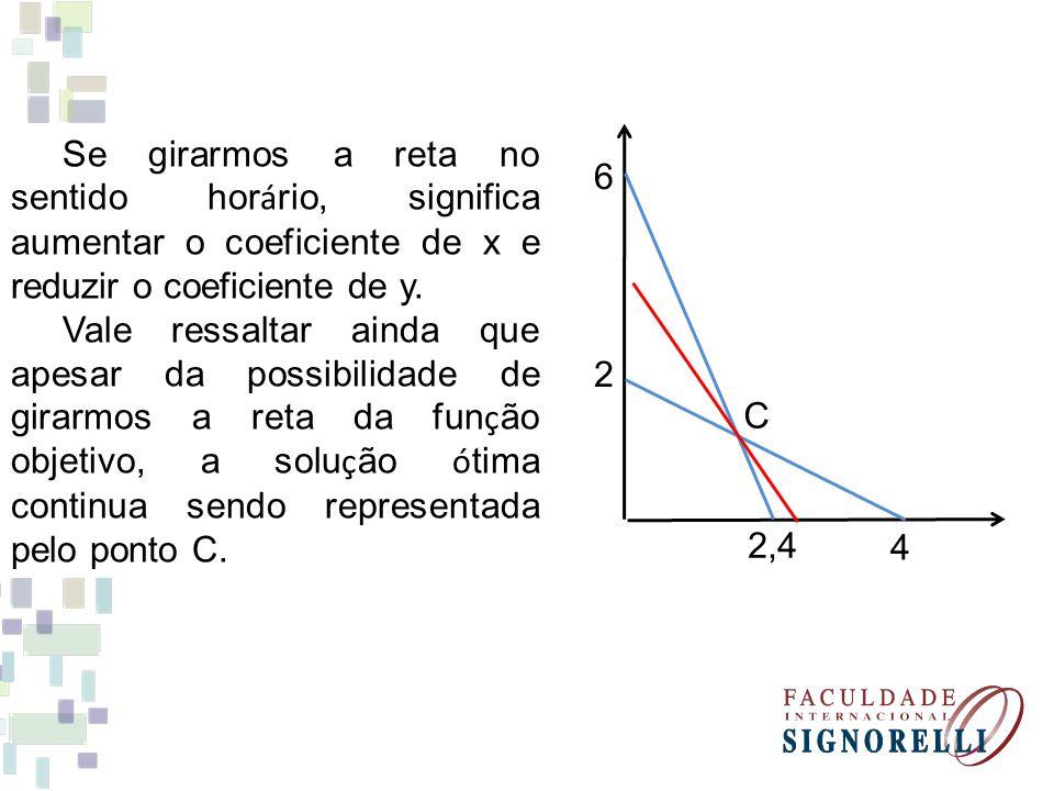 Se girarmos a reta no sentido horário, significa aumentar o coeficiente de x e reduzir o coeficiente de y.