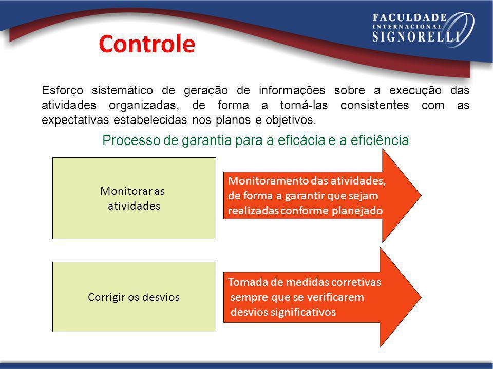 Processo de garantia para a eficácia e a eficiência