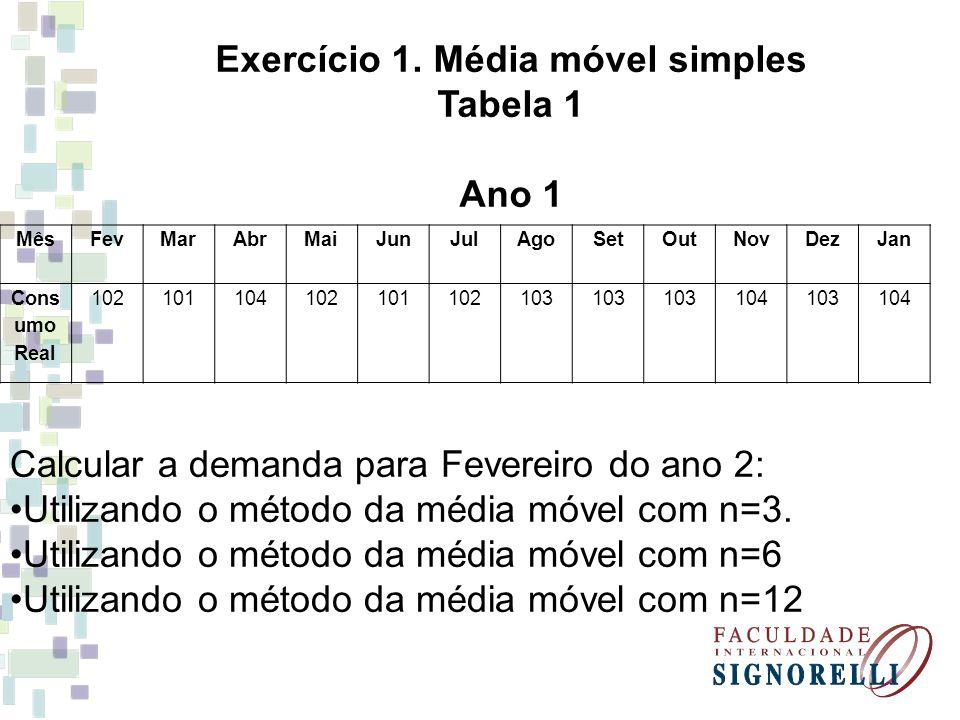 Exercício 1. Média móvel simples