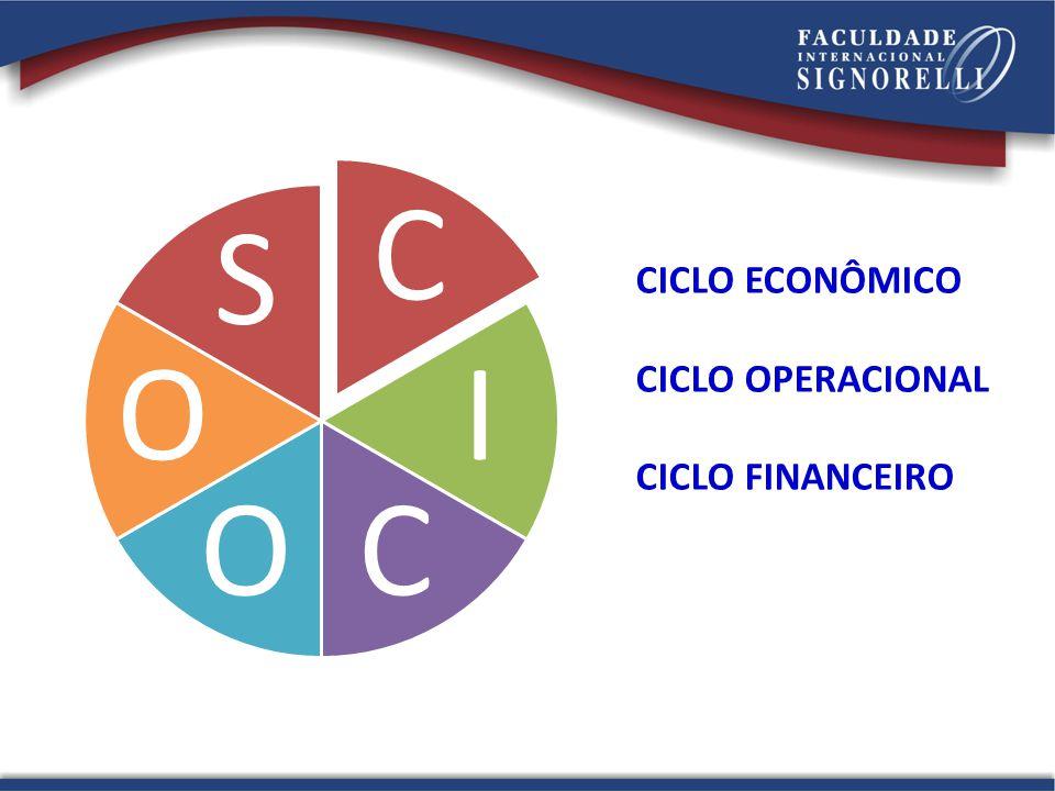 CICLO ECONÔMICO CICLO OPERACIONAL CICLO FINANCEIRO